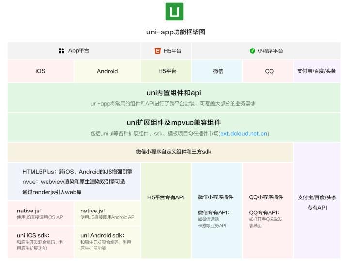 uni-app 的使用体验总结