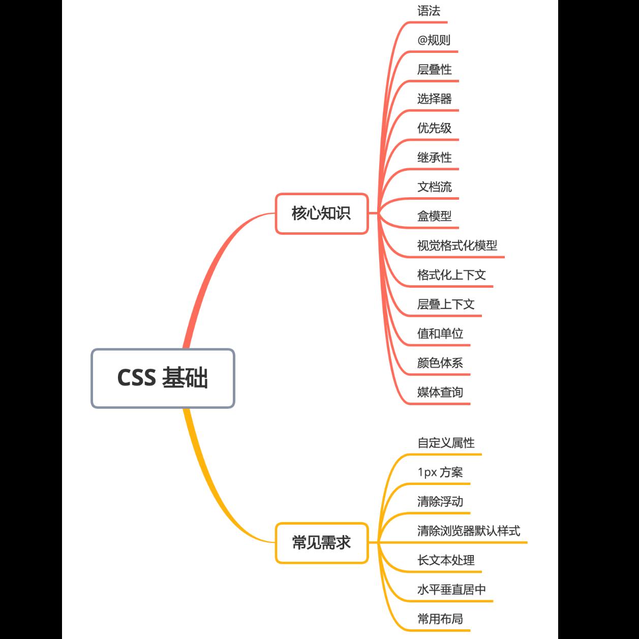 1.5 万字 CSS 基础拾遗(核心知识、常见需求)